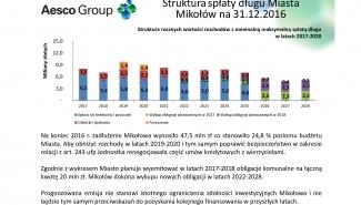 Stan zadłużenia Mikołowa na koniec 2016r.